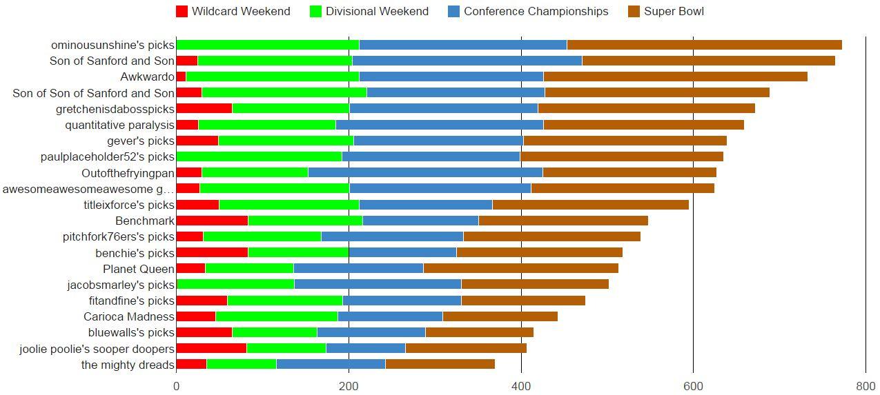 2015 FINAL Bar Chart