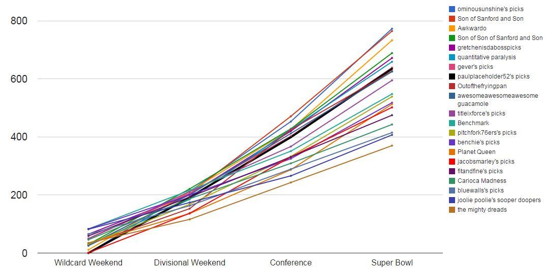 2015 FINAL Line Chart
