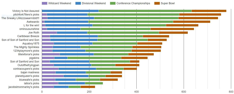 2016 super bowl final bar chart