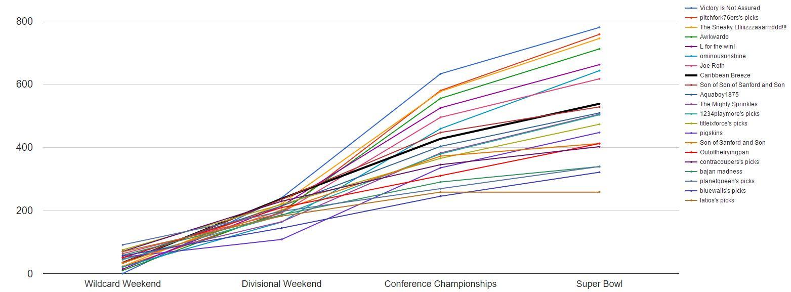 2016 super bowl final line chart