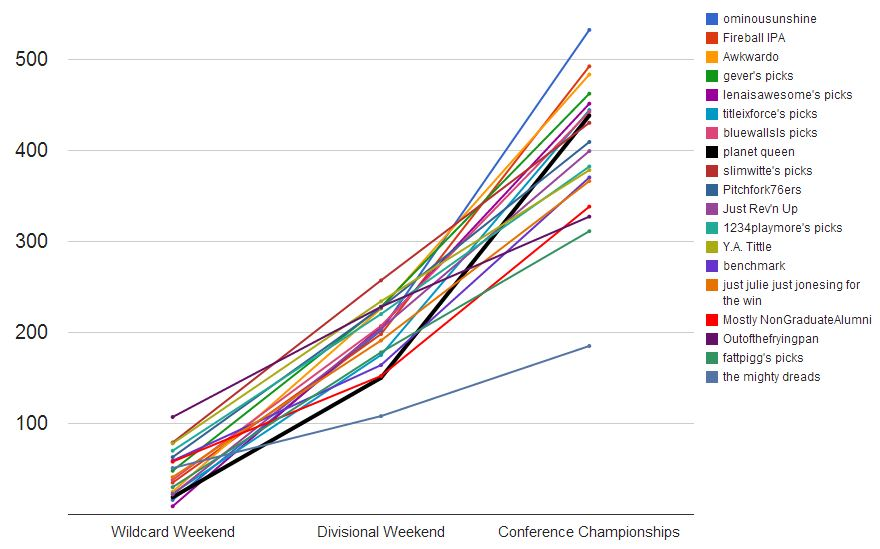 2014 conference line chart