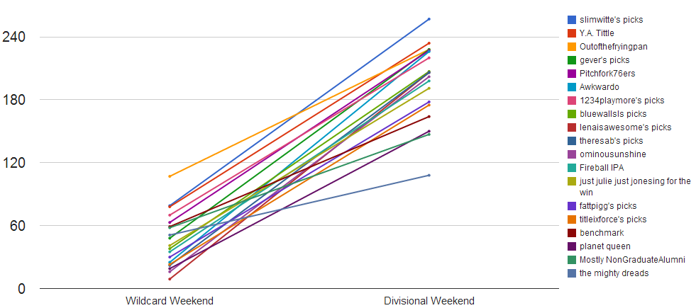 2014 divisional weekend line chart