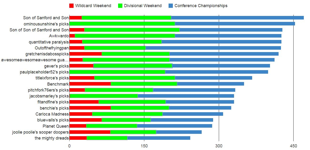 2015 conference bar chart