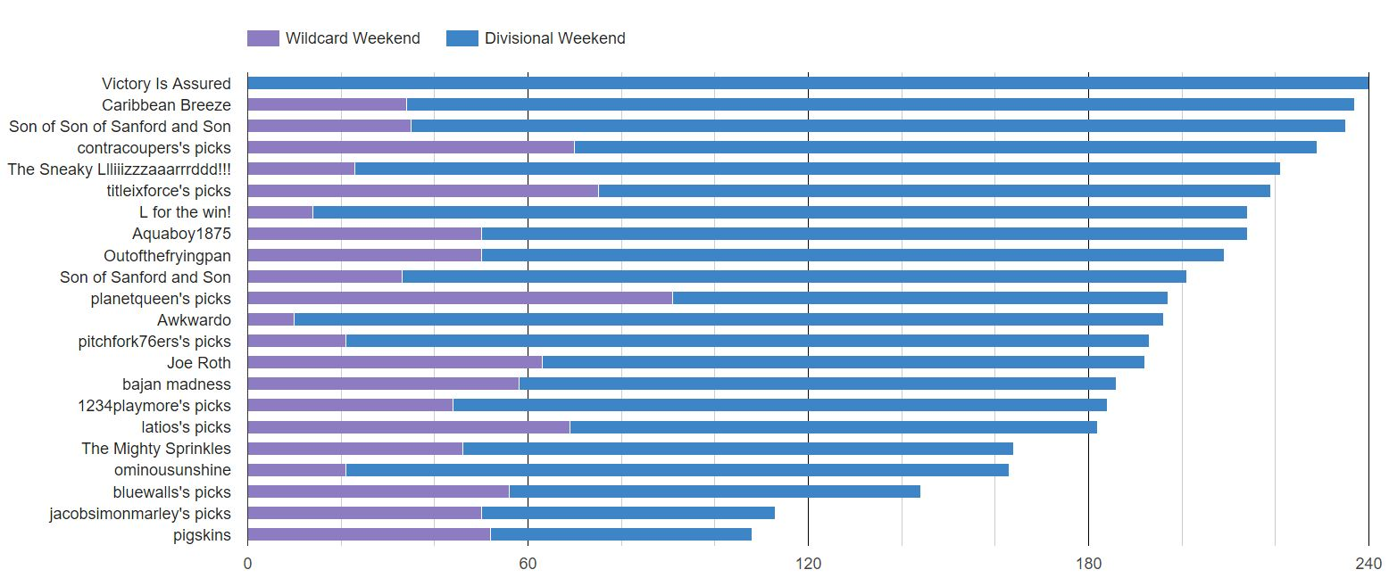 2016 divisional weekend bar chart